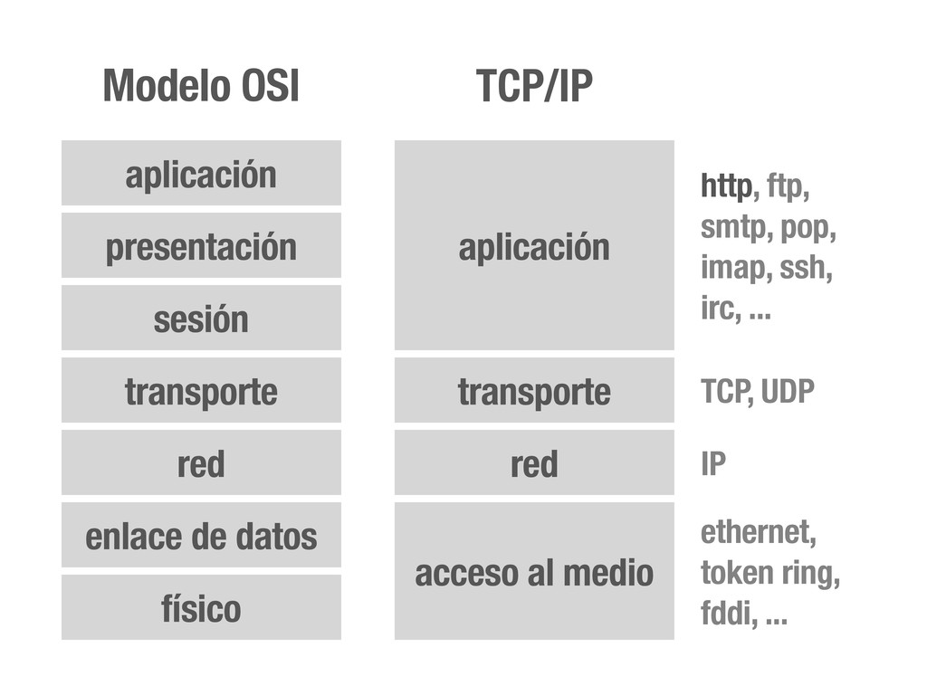 acceso al medio red transporte aplicación TCP/I...