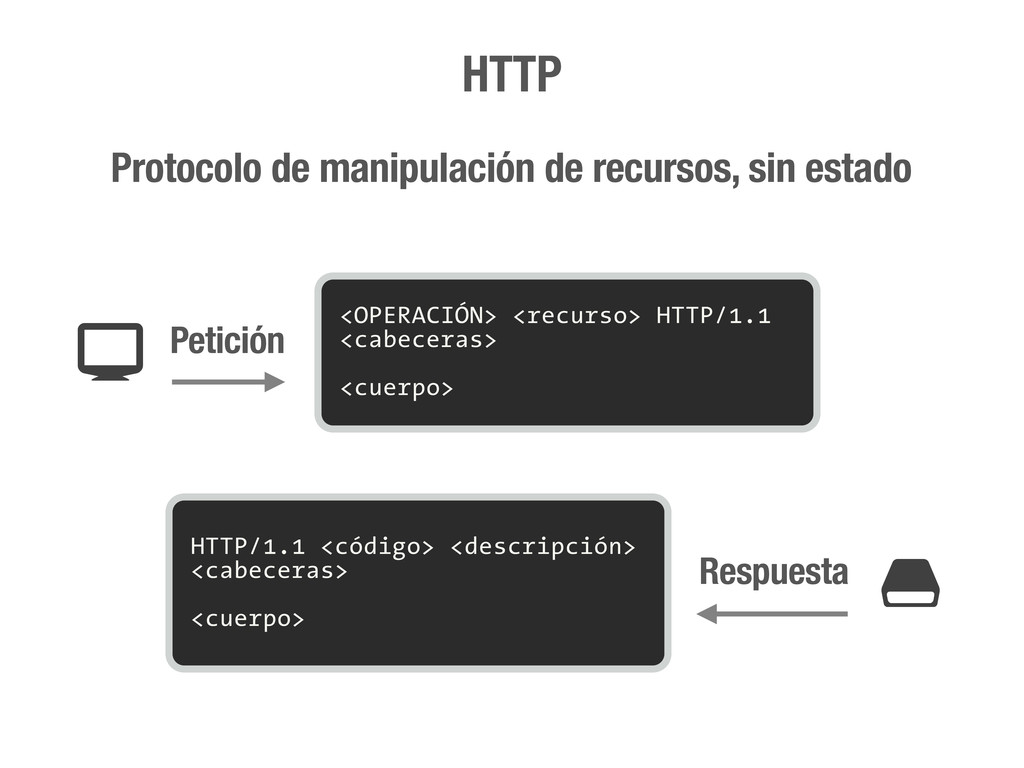 HTTP Protocolo de manipulación de recursos, sin...