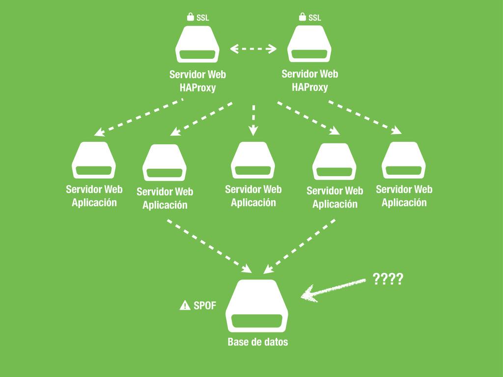 $ Servidor Web HAProxy $ Base de datos ⚠SPOF $ ...