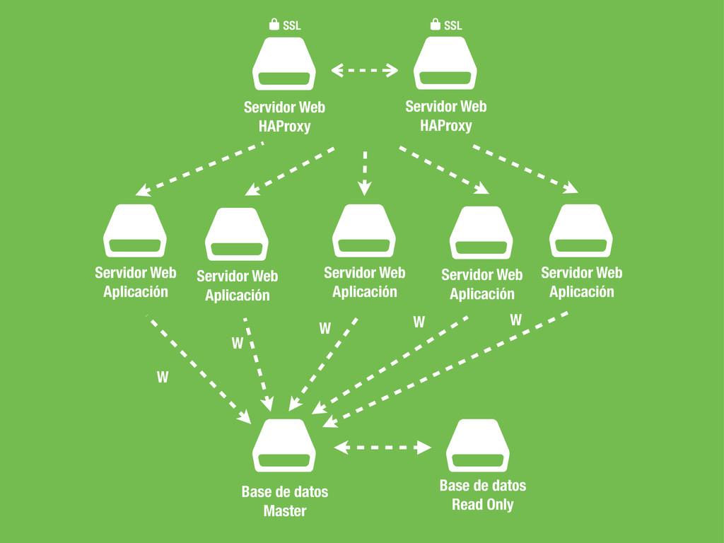 $ Servidor Web HAProxy $ Base de datos Master $...