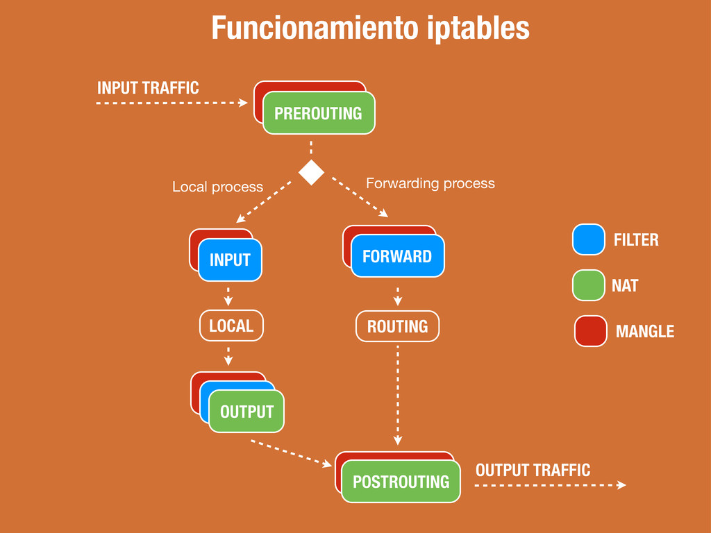 Funcionamiento iptables INPUT TRAFFIC FILTER NA...