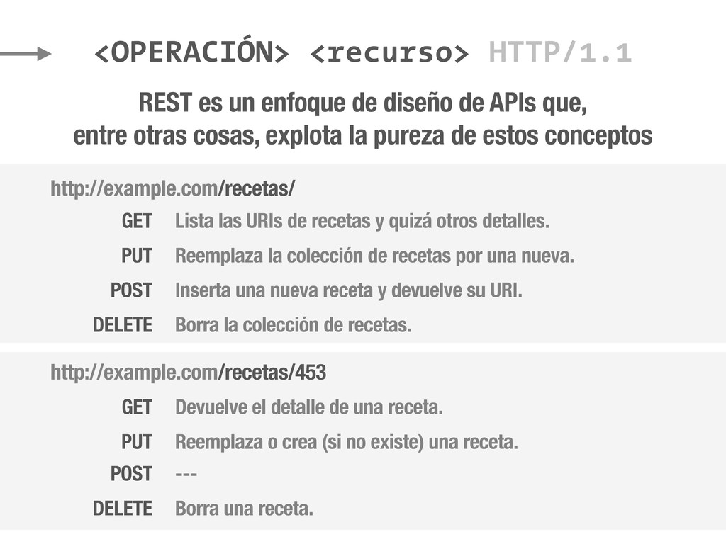 <OPERACIÓN> <recurso> HTTP/1.1 REST es un enfoq...