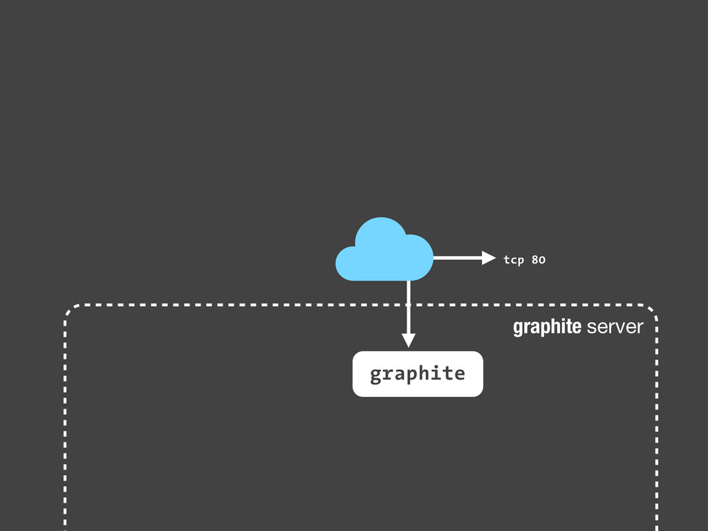 graphite server graphite tcp 80 ☁