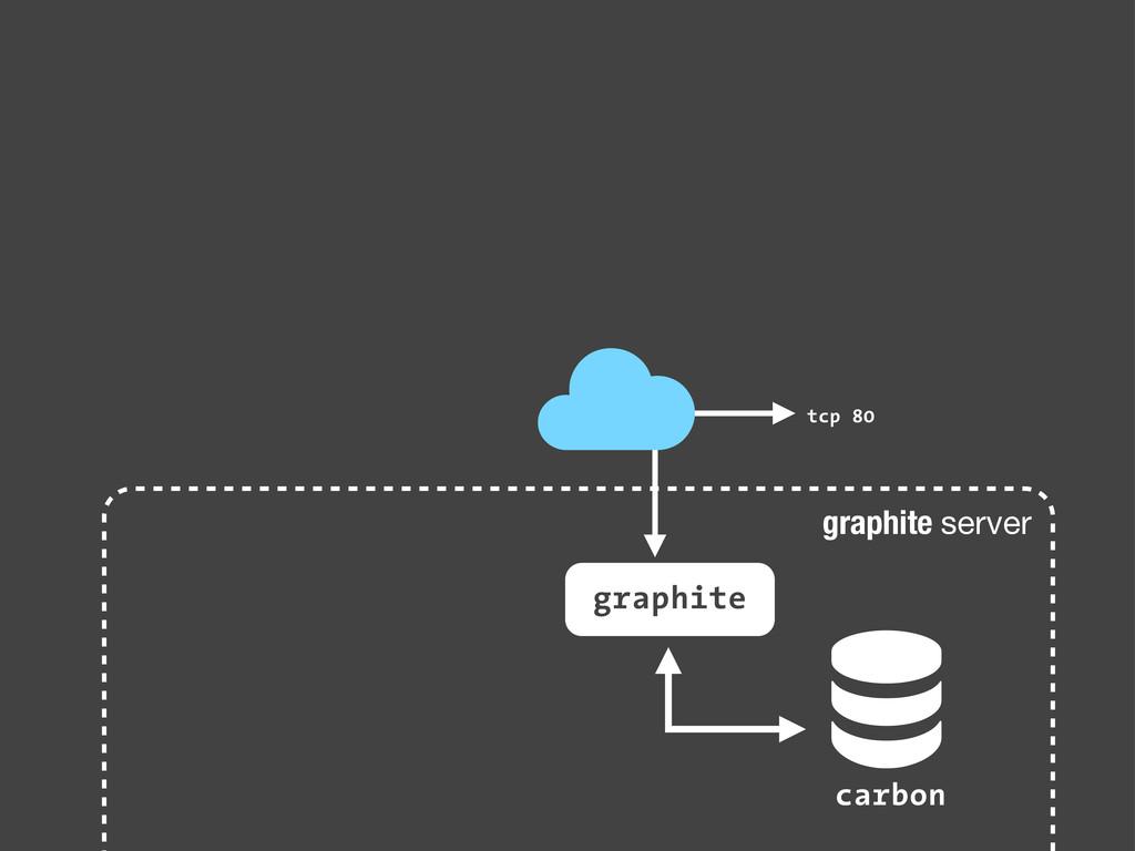graphite server ! carbon graphite tcp 80 ☁