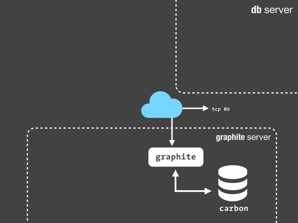 graphite server db server ! carbon graphite tcp...