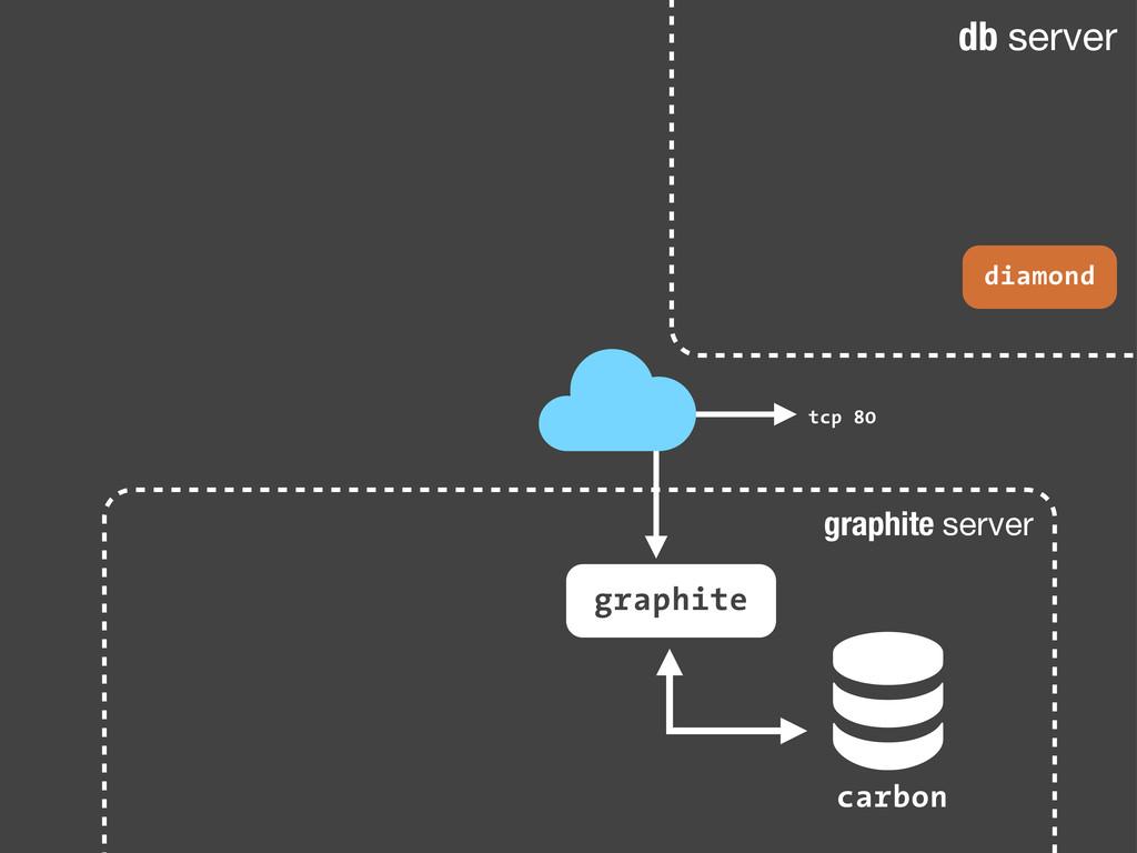 graphite server db server ! carbon graphite dia...