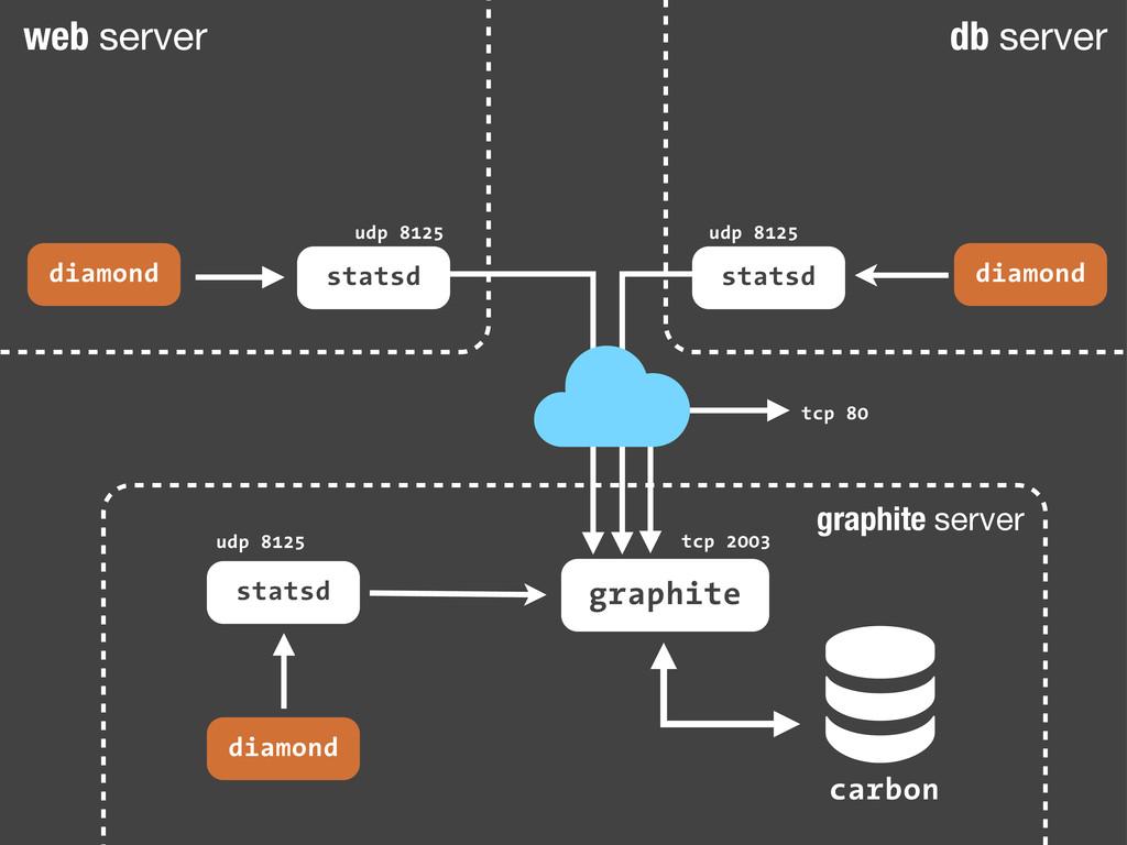 graphite server web server db server ! carbon g...