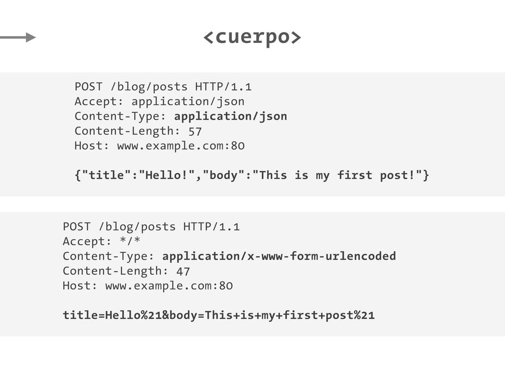 <cuerpo> POST /blog/posts HTTP/1.1 Accept: appl...