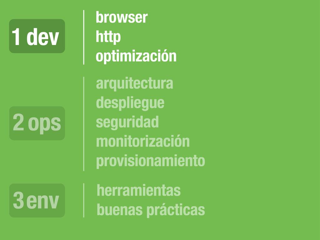 dev 1 ops 2 env 3 browser http optimización arq...