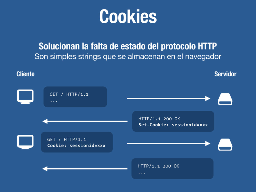 Cookies Solucionan la falta de estado del proto...