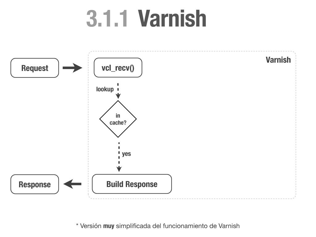 Request vcl_recv() lookup * Versión muy simplifi...