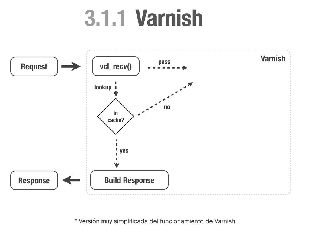 Request vcl_recv() pass lookup * Versión muy si...