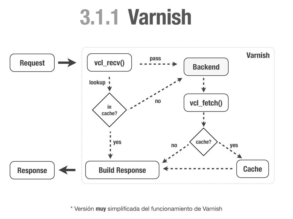 Request vcl_recv() Backend pass lookup * Versió...