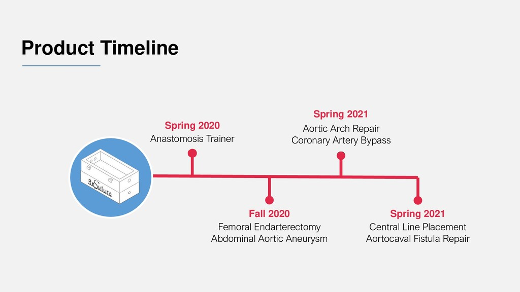 Product Timeline Spring 2020 Anastomosis Traine...