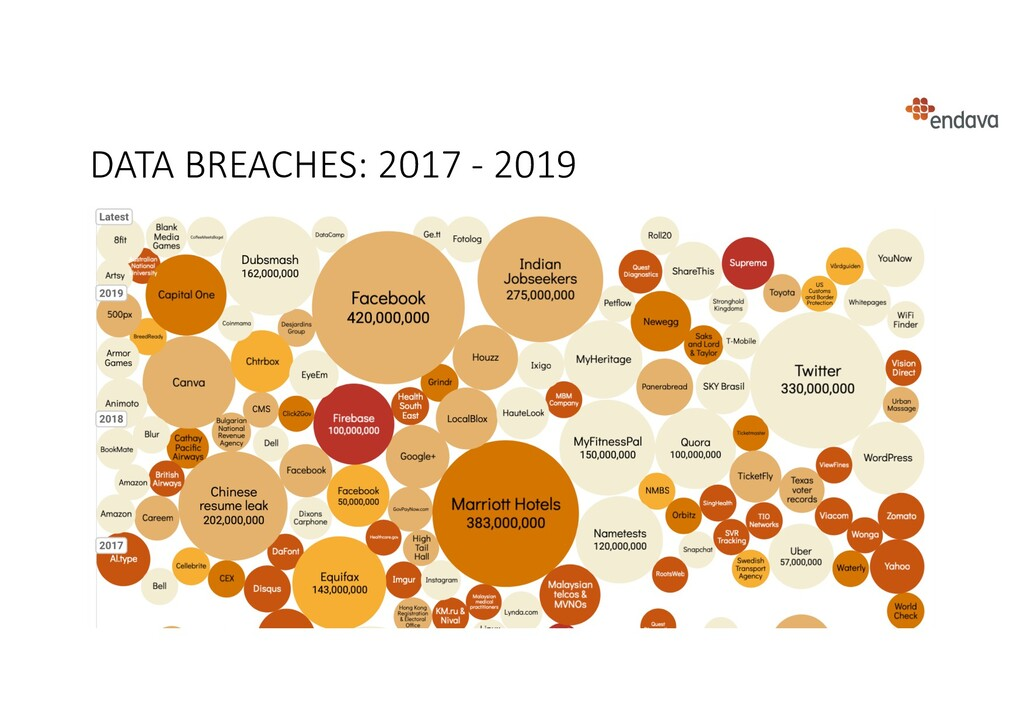 DATA BREACHES: 2017 - 2019