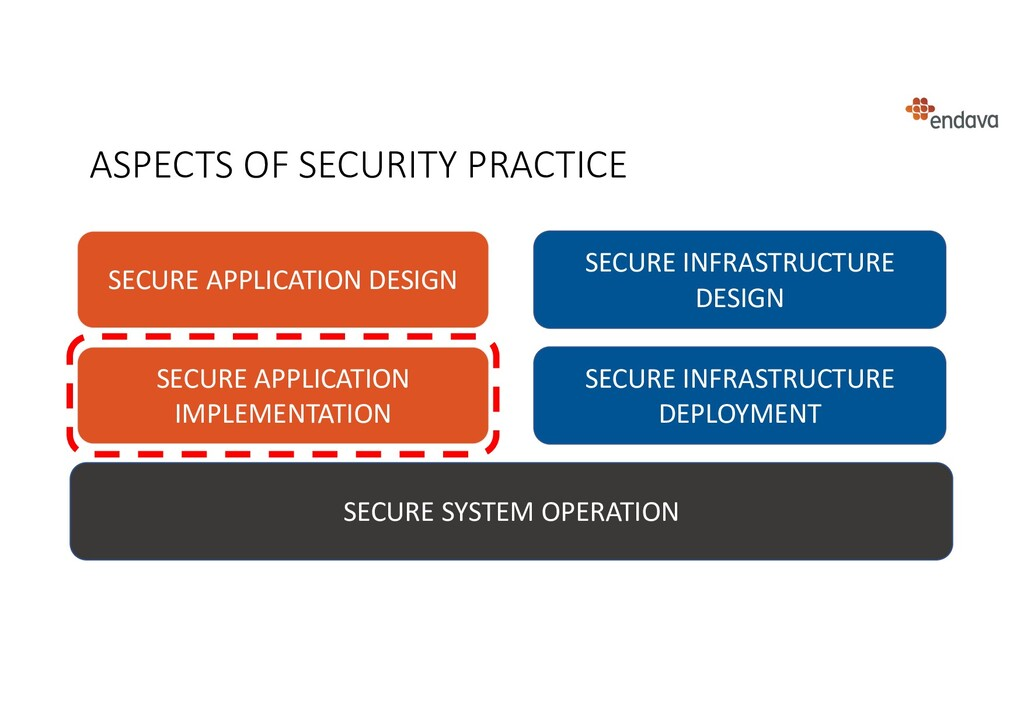 ASPECTS OF SECURITY PRACTICE SECURE SYSTEM OPER...