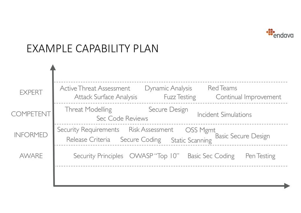 EXAMPLE CAPABILITY PLAN