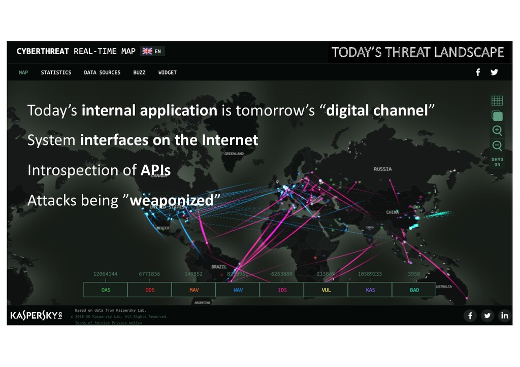 TODAY'S THREAT LANDSCAPE Today's internal appli...