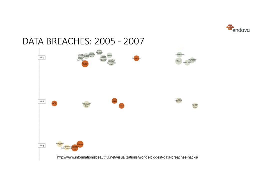 DATA BREACHES: 2005 - 2007 http://www.informati...