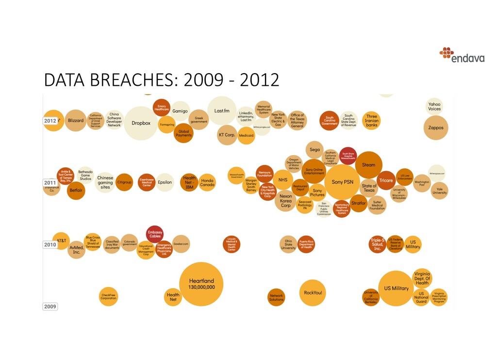 DATA BREACHES: 2009 - 2012