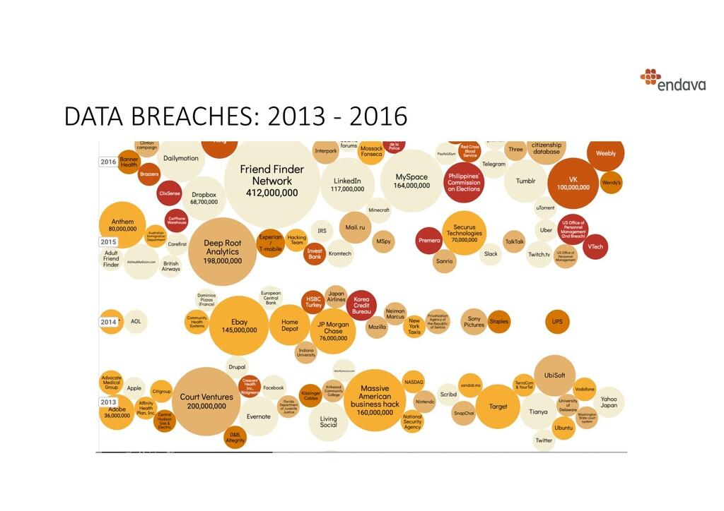DATA BREACHES: 2013 - 2016