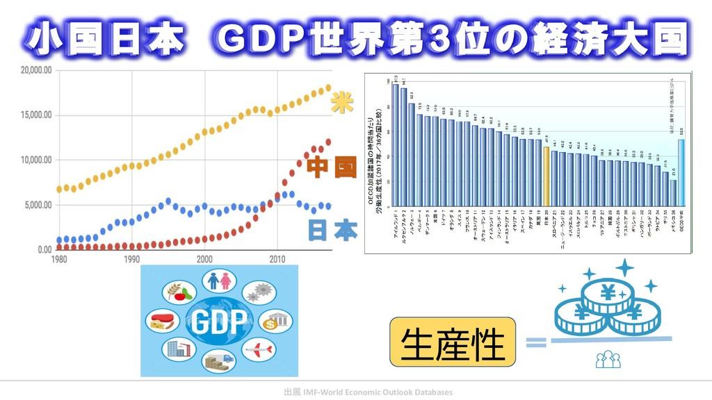 生産性 = 小国日本 GDP世界第3位の経済大国 米 中 国 日 本 小国日本 GDP世界第3...