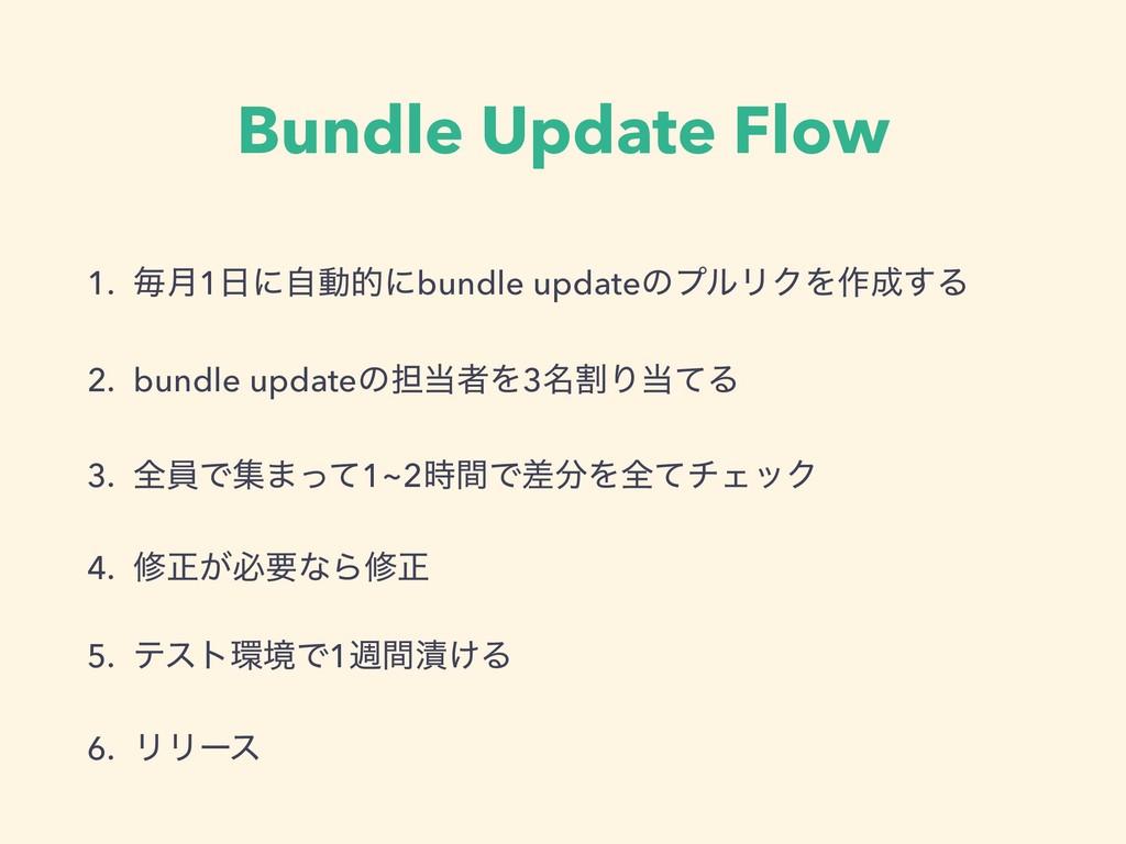 Bundle Update Flow 1. ຖ݄1ʹࣗಈతʹbundle updateͷϓϧ...
