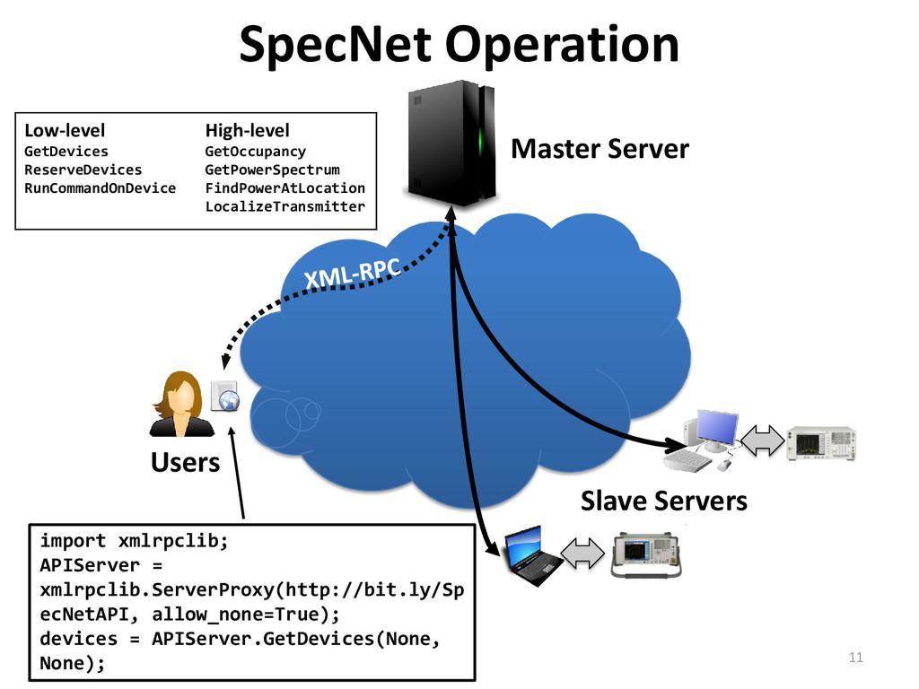 SpecNet Operation Master Server Slave Servers i...