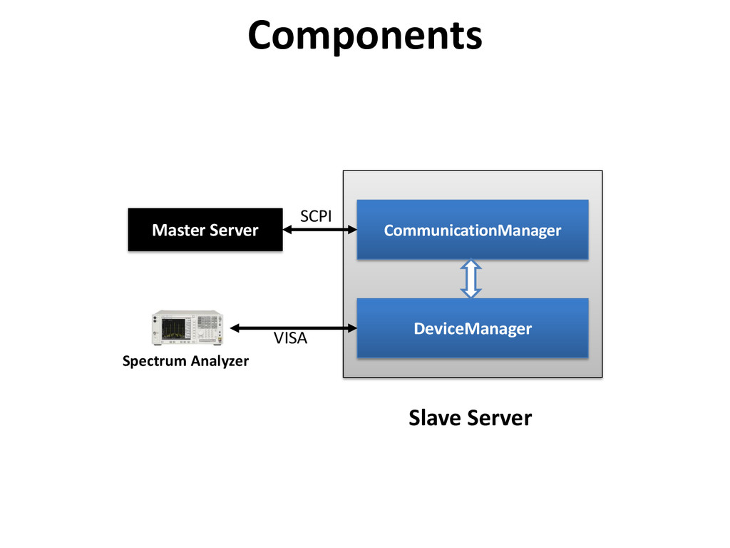 Components Spectrum Analyzer DeviceManager Comm...