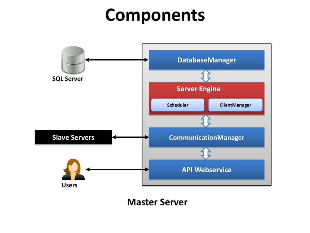 Components CommunicationManager DatabaseManager...