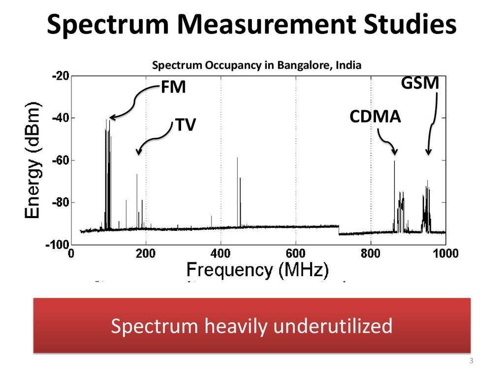 "• McHenry ""NSF Spectrum Occupancy Measurement P..."