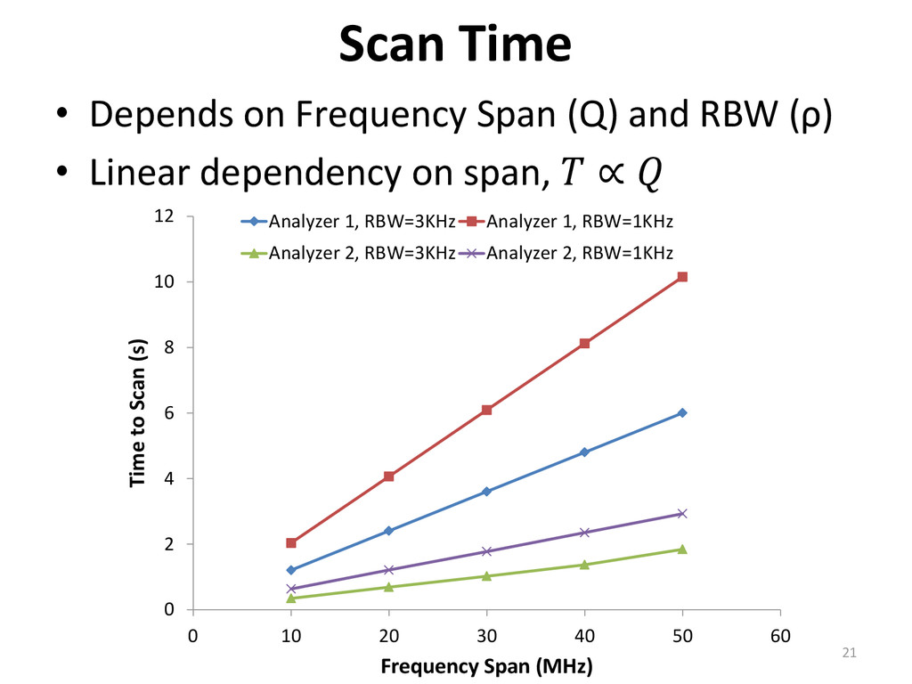 • Depends on Frequency Span (Q) and RBW (ρ) • L...