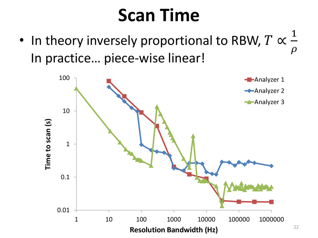 • In theory inversely proportional to RBW,  ∝ 1...