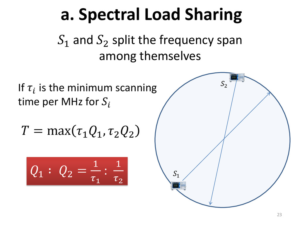 a. Spectral Load Sharing 1 and 2 split the freq...