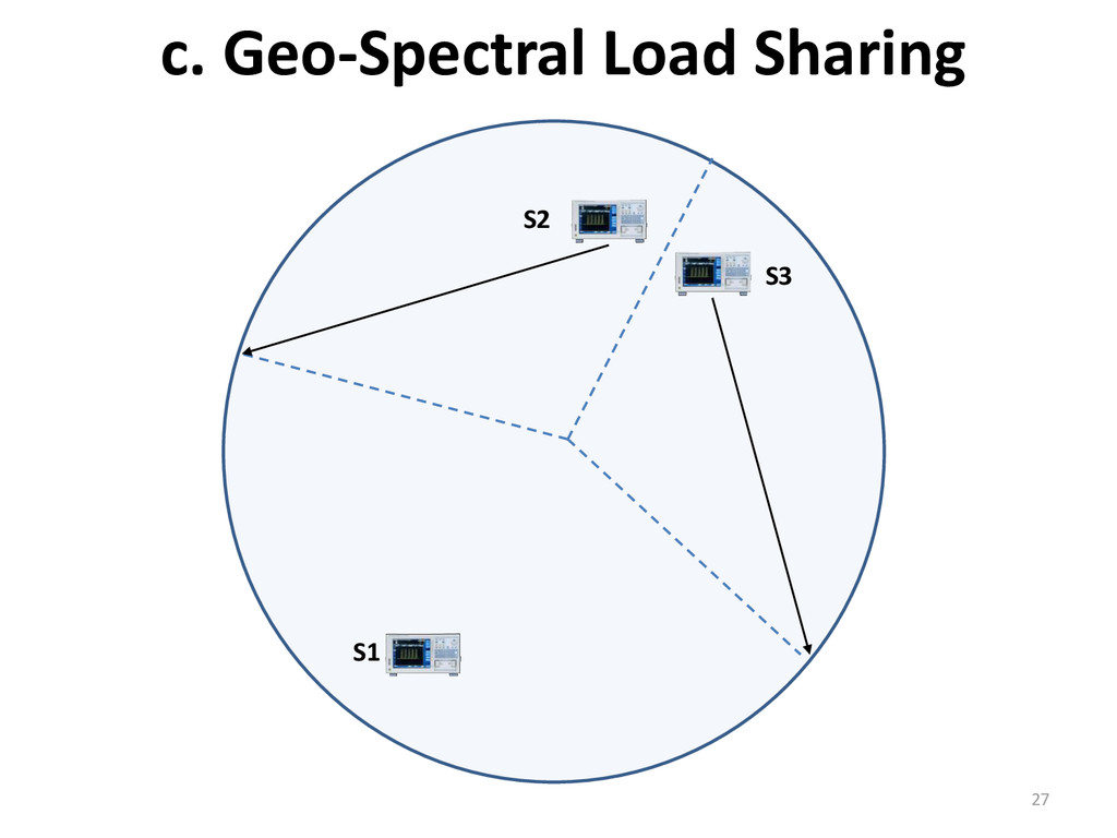 c. Geo-Spectral Load Sharing 27 S2 S1 S3