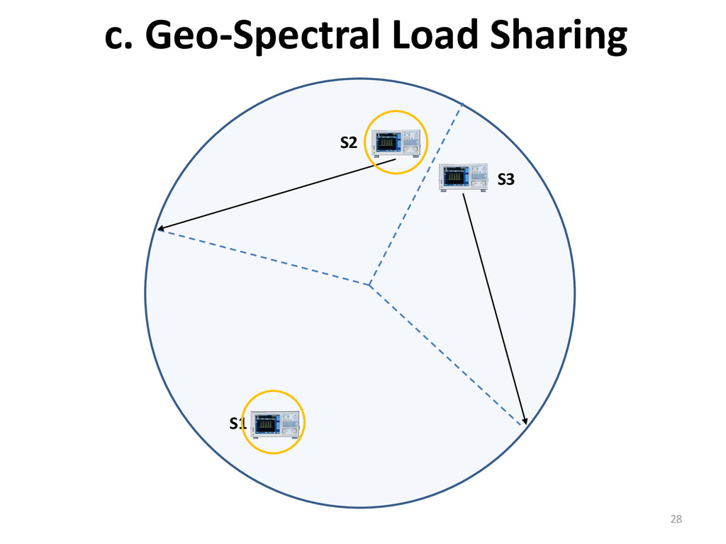c. Geo-Spectral Load Sharing 28 S2 S1 S3