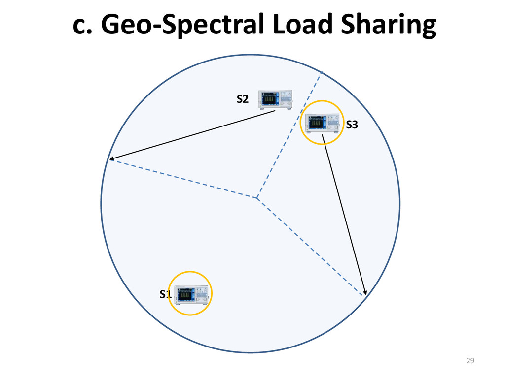 c. Geo-Spectral Load Sharing 29 S2 S1 S3