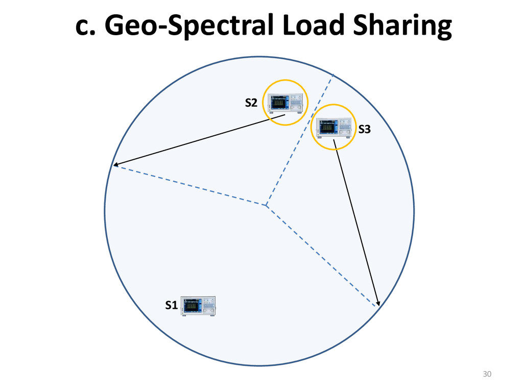 c. Geo-Spectral Load Sharing 30 S2 S1 S3