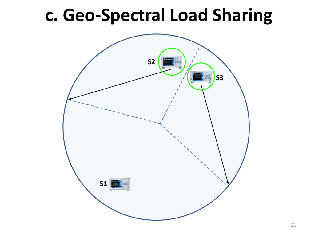 c. Geo-Spectral Load Sharing 31 S2 S1 S3