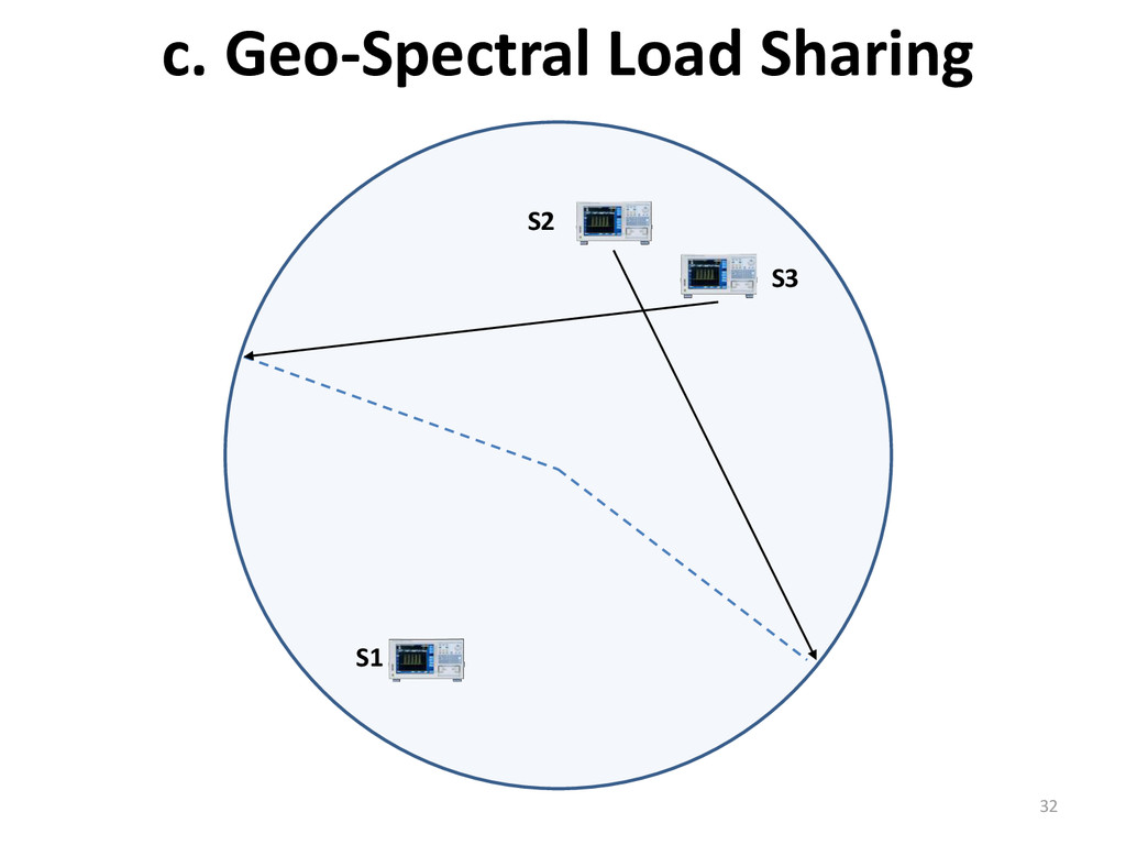c. Geo-Spectral Load Sharing 32 S2 S1 S3