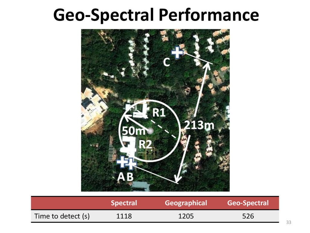 33 Geo-Spectral Performance Spectral Geographic...