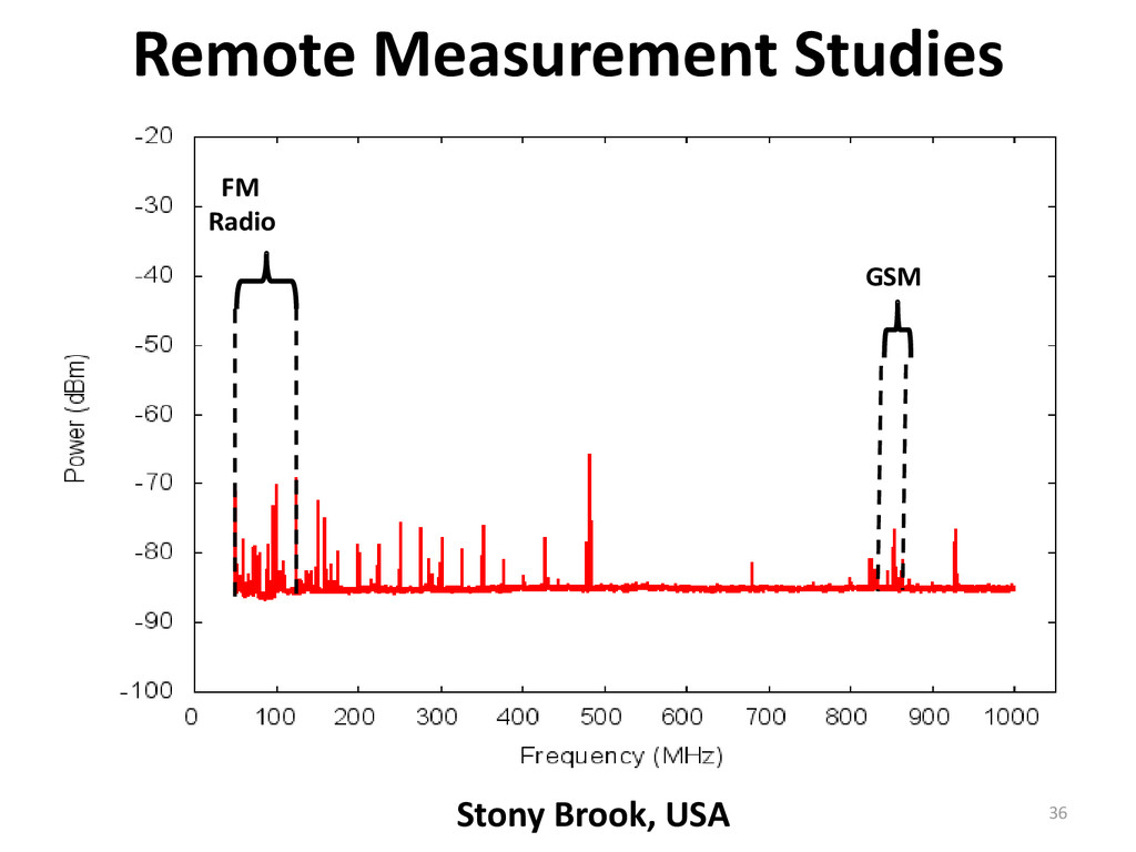Remote Measurement Studies FM Radio GSM Stony B...