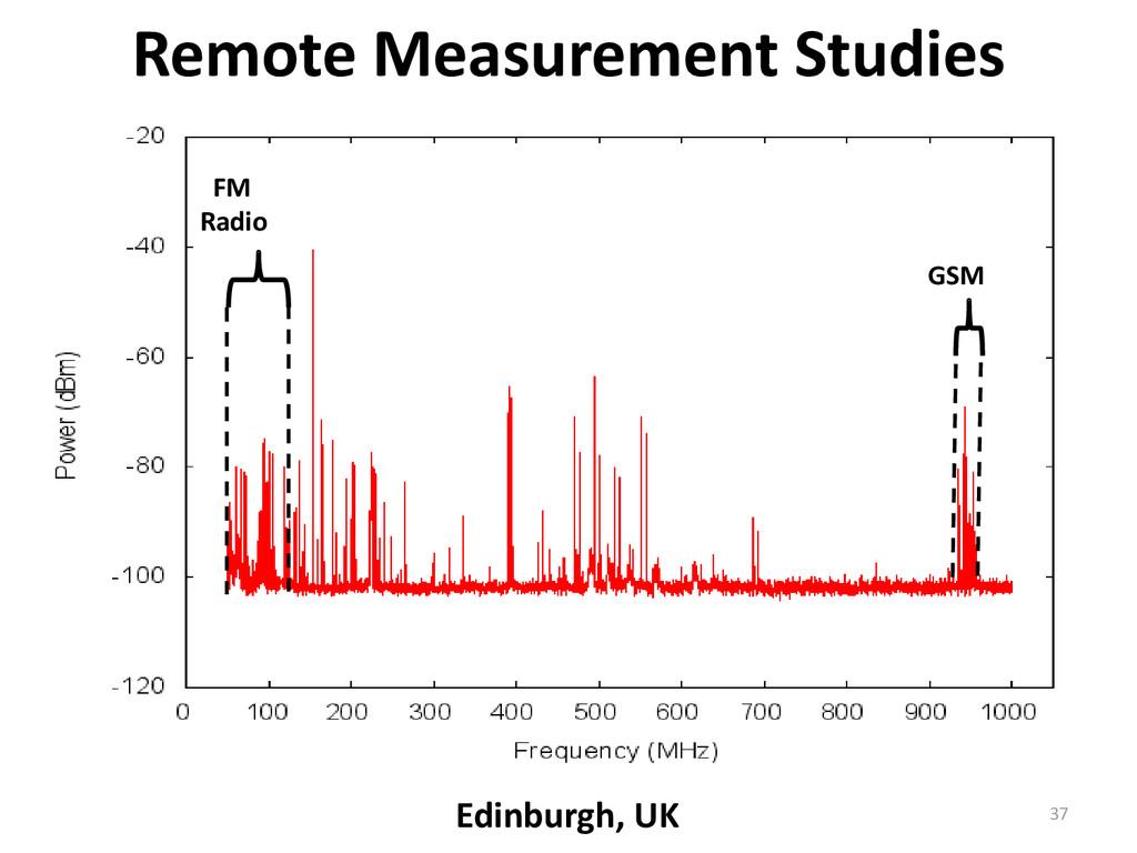 GSM FM Radio Remote Measurement Studies Edinbur...