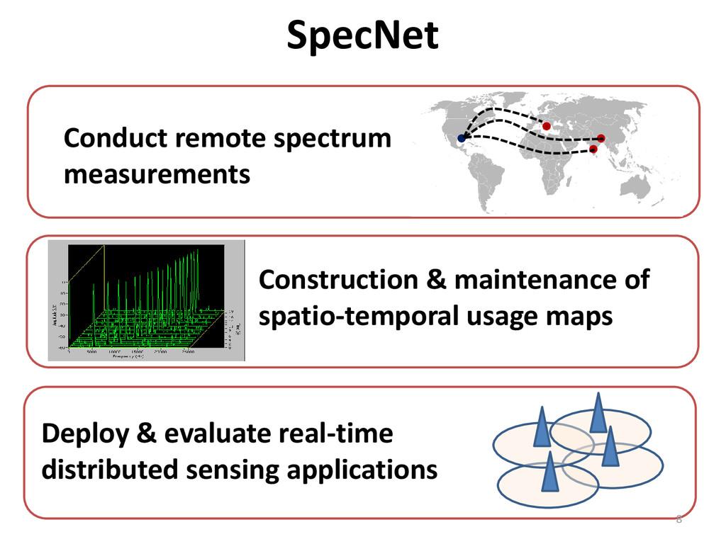 SpecNet Conduct remote spectrum measurements Co...