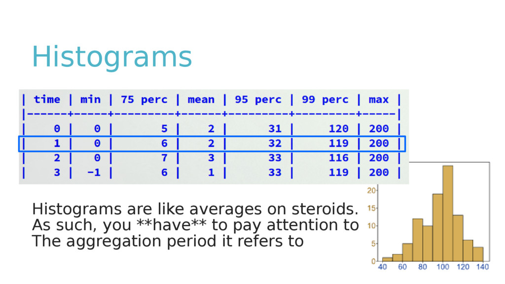Histograms Histograms are like averages on ster...