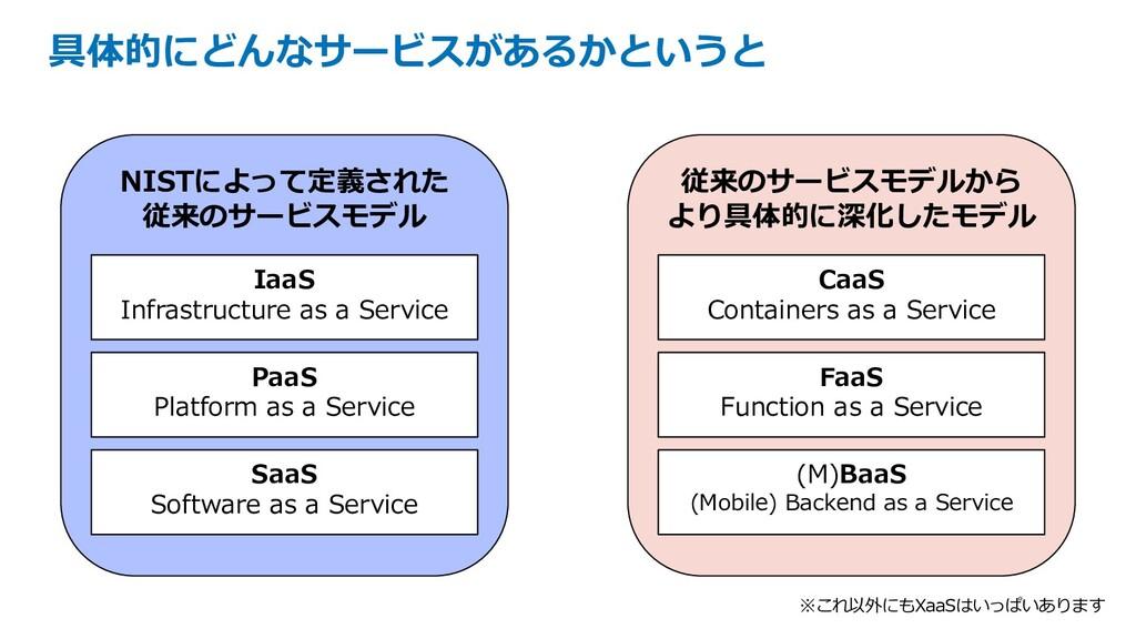具体的にどんなサービスがあるかというと NISTによって定義された 従来のサービスモデル Ia...