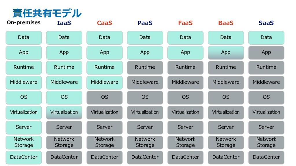 責任共有モデル DataCenter Network Storage Server Virtu...