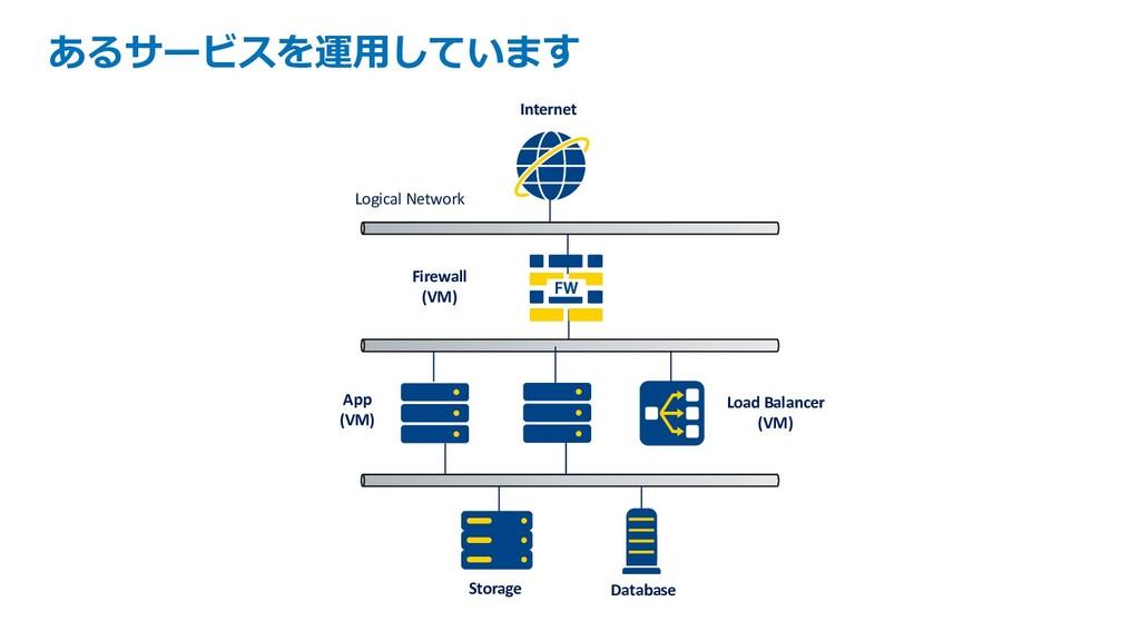 あるサービスを運⽤しています Database Load Balancer (VM) App ...