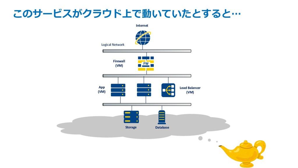 このサービスがクラウド上で動いていたとすると… Database Load Balancer ...