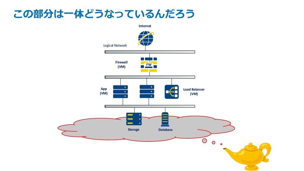 この部分は⼀体どうなっているんだろう Database Load Balancer (VM) ...